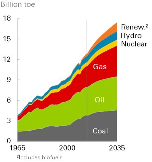 BP energy outlook to 2035